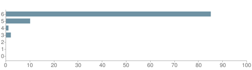 Chart?cht=bhs&chs=500x140&chbh=10&chco=6f92a3&chxt=x,y&chd=t:85,10,1,2,0,0,0&chm=t+85%,333333,0,0,10|t+10%,333333,0,1,10|t+1%,333333,0,2,10|t+2%,333333,0,3,10|t+0%,333333,0,4,10|t+0%,333333,0,5,10|t+0%,333333,0,6,10&chxl=1:|other|indian|hawaiian|asian|hispanic|black|white
